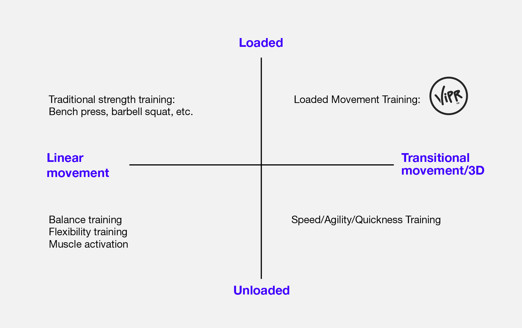 vipr blog strength training vipr fitness professionals say how is loaded movement training vipr better than traditional strength training such as squats bench presses and deadlifts